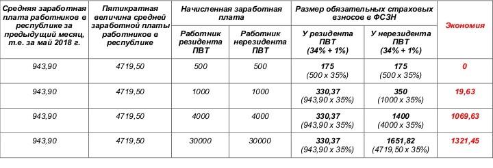 пример экономии на взносах в ФСЗН